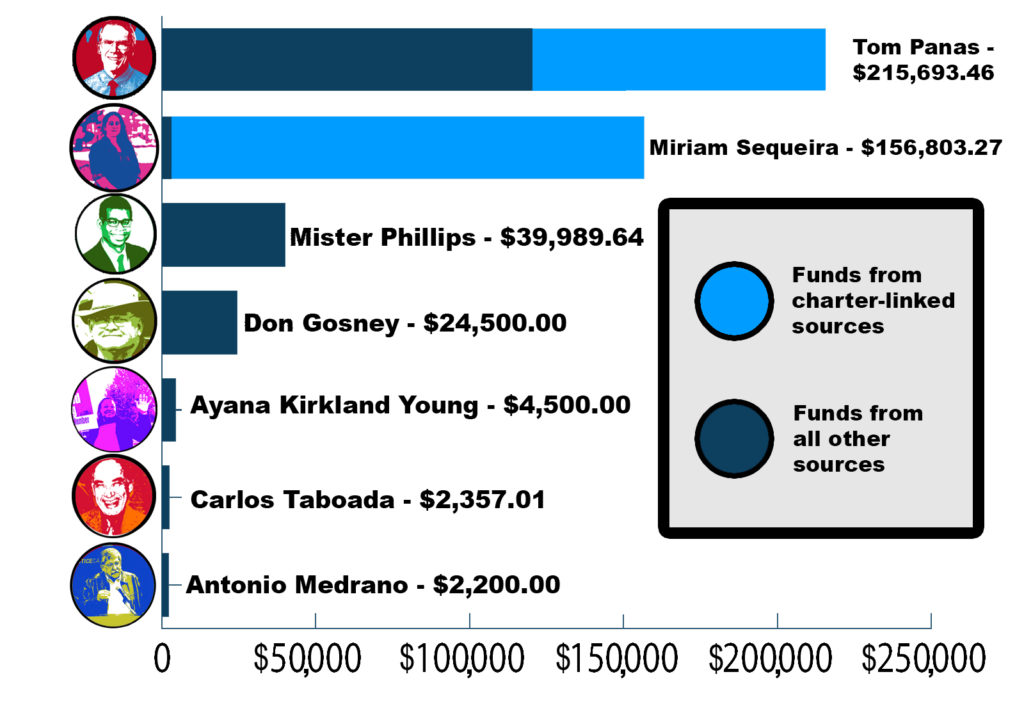 Campaign contributions to the seven candidates for the WCCUSD Board of Education. Totals from campaign finance reports filed with Contra Costa County Elections Division and information from the candidates themselves. Graphic by Abner Hauge.
